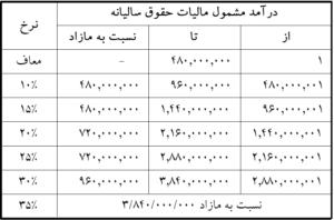 جدول مالیات حقوق سالیانه 1400