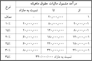 جدول مالیات حقوق سال 1400