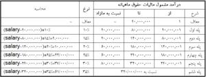 جدول محاسبه مالیات حقوق سال 1400