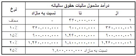 جدول مالیات حقوق سالانه 1399