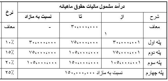 جدول مالیات حقوق ماهانه سال 1399