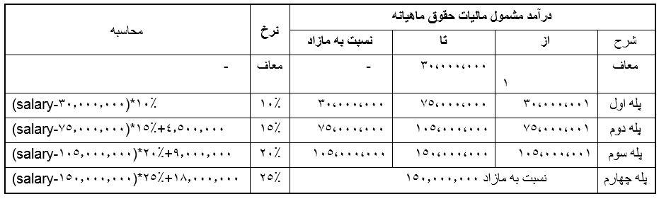 جدول محاسبه مالیات حقوق سال 1399
